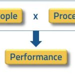 People  x  Process  =  Performance